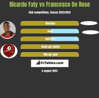 Ricardo Faty vs Francesco De Rose h2h player stats