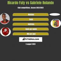 Ricardo Faty vs Gabriele Rolando h2h player stats