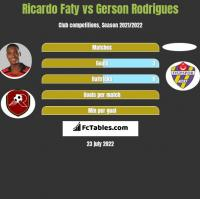 Ricardo Faty vs Gerson Rodrigues h2h player stats
