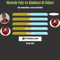 Ricardo Faty vs Gianluca Di Chiara h2h player stats