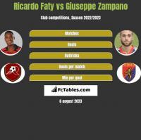 Ricardo Faty vs Giuseppe Zampano h2h player stats