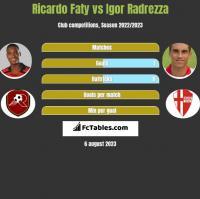 Ricardo Faty vs Igor Radrezza h2h player stats