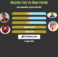 Ricardo Faty vs Ilhan Parlak h2h player stats