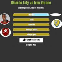 Ricardo Faty vs Ivan Varone h2h player stats
