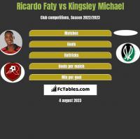 Ricardo Faty vs Kingsley Michael h2h player stats