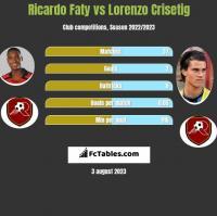 Ricardo Faty vs Lorenzo Crisetig h2h player stats