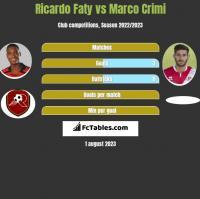 Ricardo Faty vs Marco Crimi h2h player stats