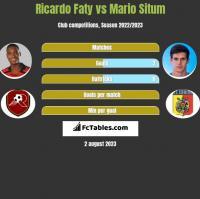 Ricardo Faty vs Mario Situm h2h player stats