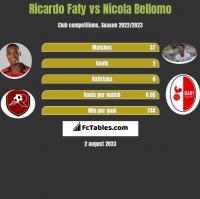 Ricardo Faty vs Nicola Bellomo h2h player stats