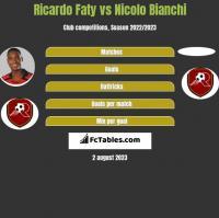 Ricardo Faty vs Nicolo Bianchi h2h player stats