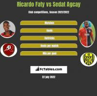 Ricardo Faty vs Sedat Agcay h2h player stats