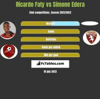 Ricardo Faty vs Simone Edera h2h player stats