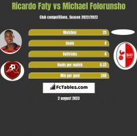 Ricardo Faty vs Michael Folorunsho h2h player stats