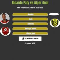 Ricardo Faty vs Alper Onal h2h player stats
