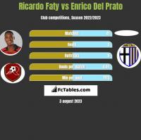 Ricardo Faty vs Enrico Del Prato h2h player stats