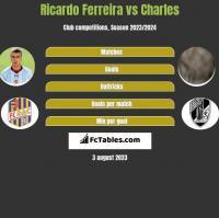 Ricardo Ferreira vs Charles h2h player stats