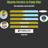 Ricardo Ferreira vs Paulo Vitor h2h player stats