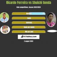 Ricardo Ferreira vs Shuichi Gonda h2h player stats