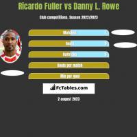 Ricardo Fuller vs Danny L. Rowe h2h player stats