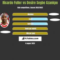 Ricardo Fuller vs Desire Segbe Azankpo h2h player stats