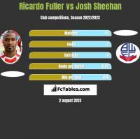 Ricardo Fuller vs Josh Sheehan h2h player stats