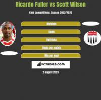 Ricardo Fuller vs Scott Wilson h2h player stats