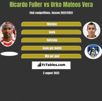 Ricardo Fuller vs Urko Mateos Vera h2h player stats