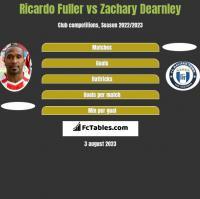Ricardo Fuller vs Zachary Dearnley h2h player stats