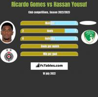 Ricardo Gomes vs Hassan Yousuf h2h player stats