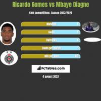 Ricardo Gomes vs Mbaye Diagne h2h player stats