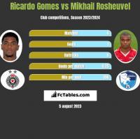 Ricardo Gomes vs Mikhail Rosheuvel h2h player stats