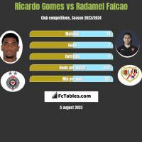 Ricardo Gomes vs Radamel Falcao h2h player stats