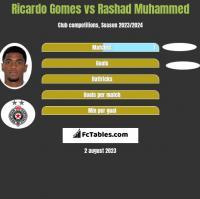 Ricardo Gomes vs Rashad Muhammed h2h player stats