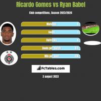 Ricardo Gomes vs Ryan Babel h2h player stats