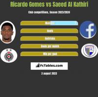 Ricardo Gomes vs Saeed Al Kathiri h2h player stats