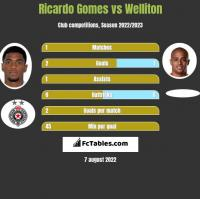 Ricardo Gomes vs Welliton h2h player stats