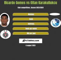 Ricardo Gomes vs Oltan Karakullukcu h2h player stats