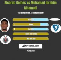 Ricardo Gomes vs Mohamad Ibrahim Alhamadi h2h player stats