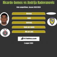 Ricardo Gomes vs Andrija Radovanovic h2h player stats