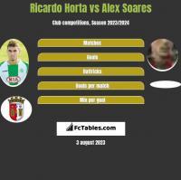 Ricardo Horta vs Alex Soares h2h player stats