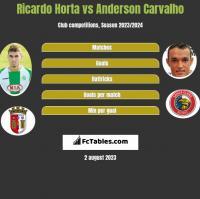 Ricardo Horta vs Anderson Carvalho h2h player stats