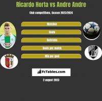 Ricardo Horta vs Andre Andre h2h player stats