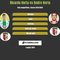 Ricardo Horta vs Andre Horta h2h player stats