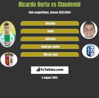 Ricardo Horta vs Claudemir h2h player stats