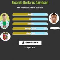 Ricardo Horta vs Davidson h2h player stats