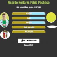 Ricardo Horta vs Fabio Pacheco h2h player stats