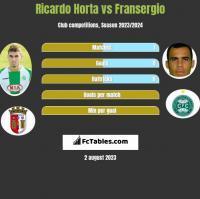 Ricardo Horta vs Fransergio h2h player stats