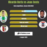 Ricardo Horta vs Joao Costa h2h player stats