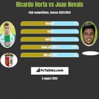 Ricardo Horta vs Joao Novais h2h player stats