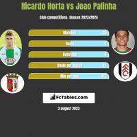 Ricardo Horta vs Joao Palinha h2h player stats
